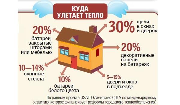 Экономия газа в частном доме
