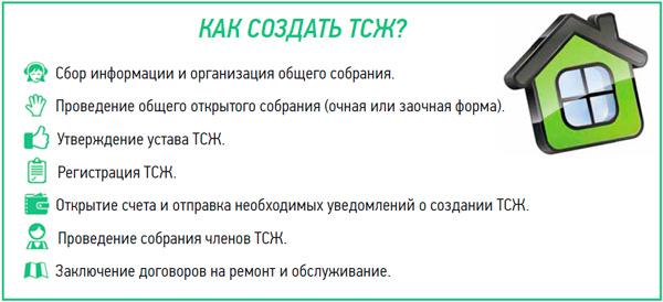 Создание тсн пошаговая - Статья 136 ЖК РФ. Создание и государственная регистрация